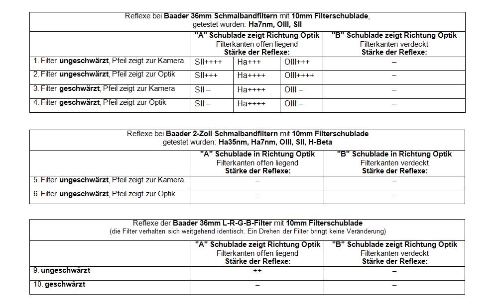Narrowband / Nebelfilter und LRGB Filter Test