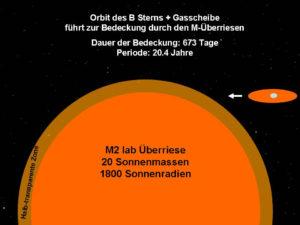 Schematische Darstellung Doppelsternsystems VV Cep