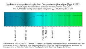 Spektrum des spektroskopishen Doppelsterns Beta Aurigae