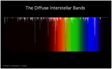The Diffuse Interstellar Bands