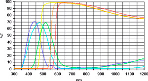 Transmission curves of 6 Baader colour filters (dark blue, light blue, green, yellow, orange and red)