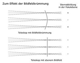 Zum Effekt der Bildfeldkrümmung