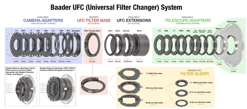 Baader UFC System chart - Overview diagram
