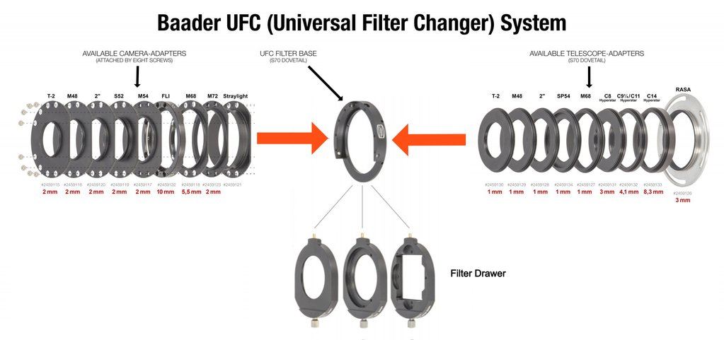 The image below is a simplified diagram showing the UFC system: camera/eyepiece side adaptors on the left; telescope side adaptors on the right, and in the middle is the UFC Base to which the telescope and camera side adaptors are connected. The three main versions of filter slider are also shown below the UFC Base.
