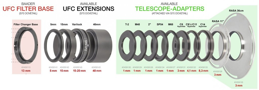 Current range of UFC Telescope-side extension tubes and telescope-side adaptors (green box)