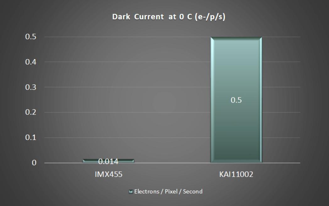 IMX 455 Dunkelstrom
