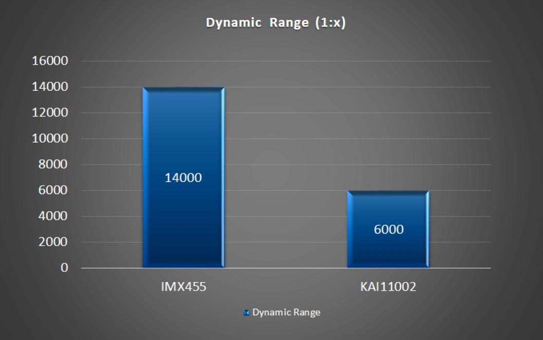 Dynamic Range IMX455 vs. KAI-11002