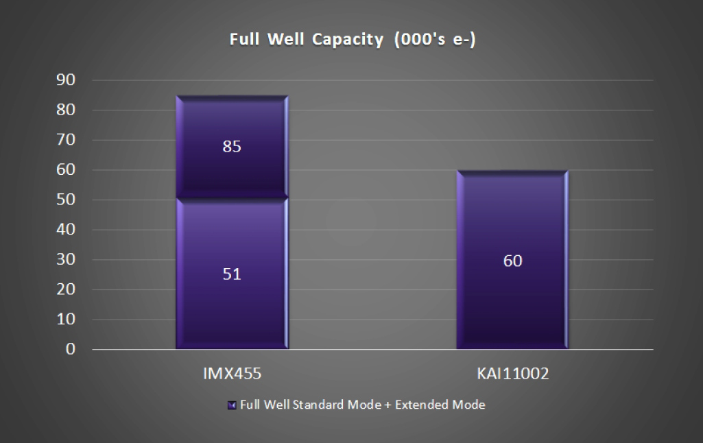 Full Well IMX455 vs. KAI-11002