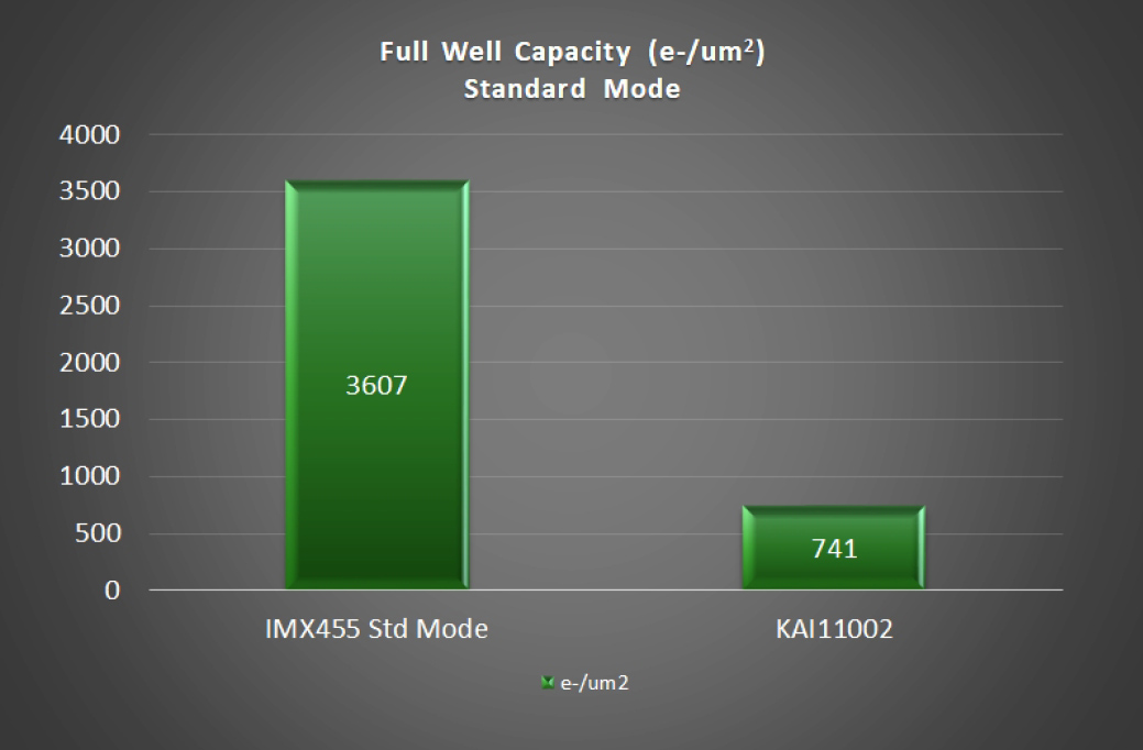 Full Well IMX455 vs. KAU.11002 Standard Mode
