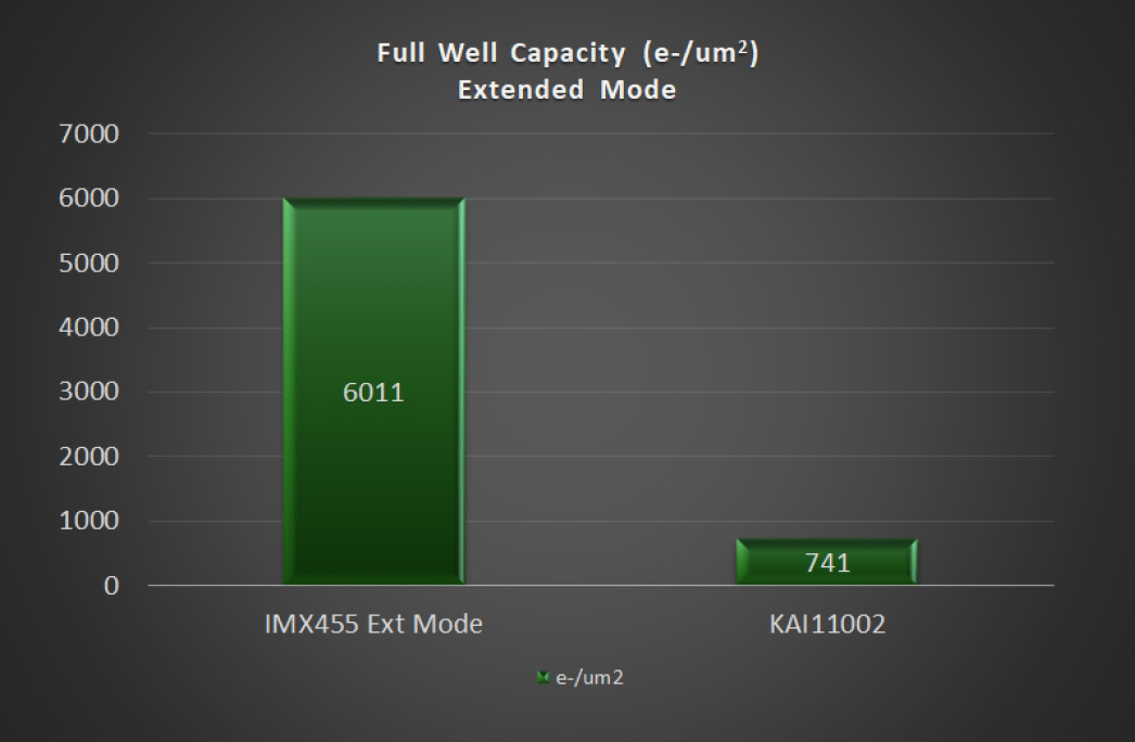 Full Well IMX455 vs. KAI-11002 Extended Mode