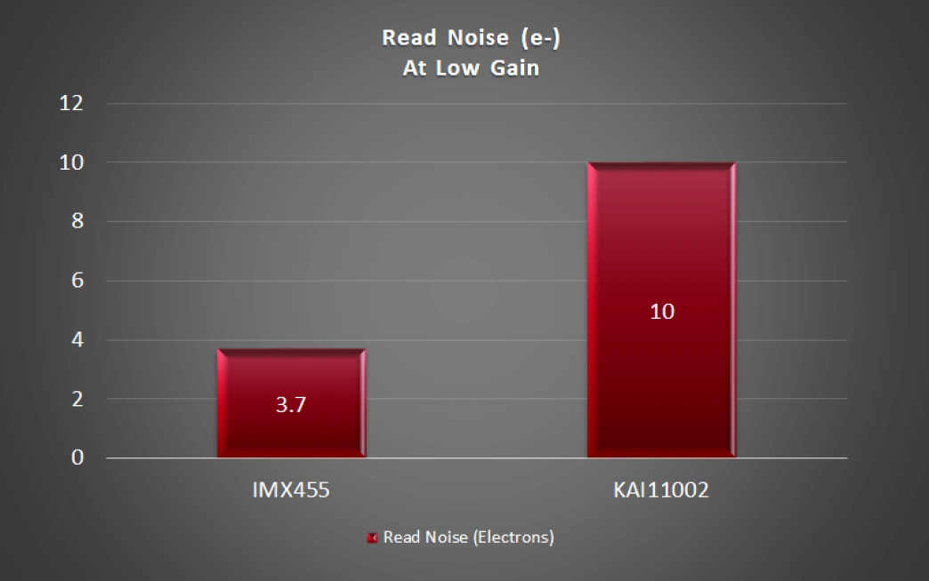 Read Noise IMX455 vs. KAI-11002 at Low Gain