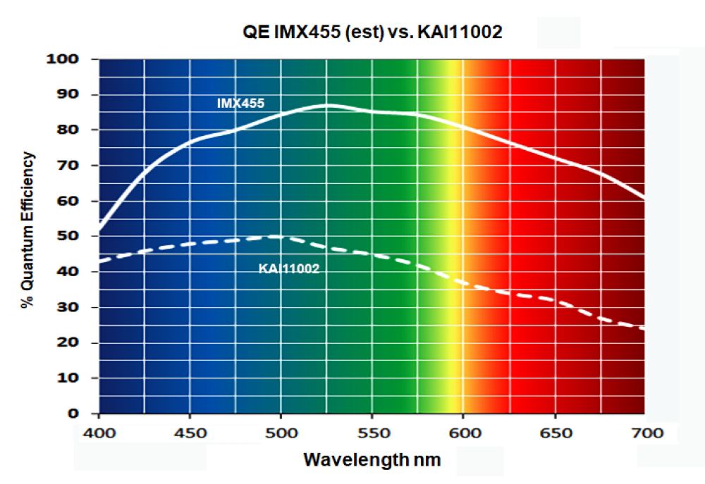 Wavelength nm QE IMX455 vs. KAI-11002
