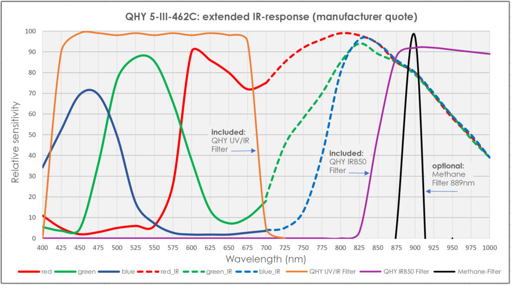 QHY 5-III-462C: extended IR-response (manufacturer quote)