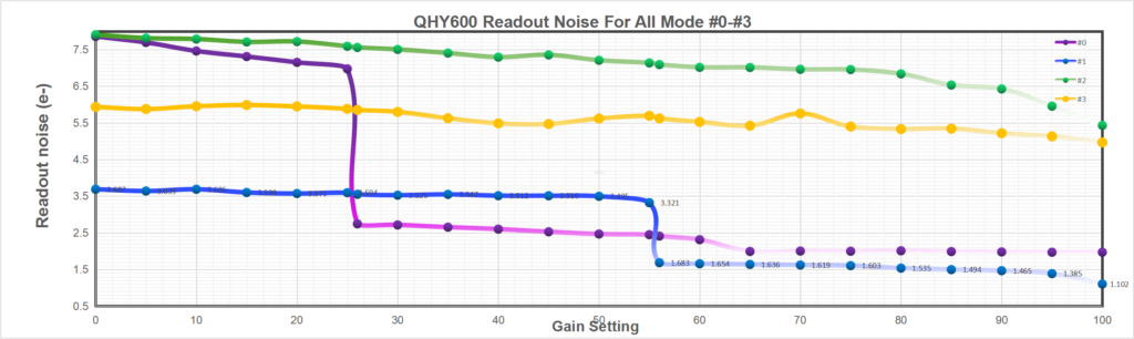 QHY600 Readout Noise for All Mode