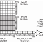 What is an Electron Multiplying CCD (EMCCD) Camera? (Post by Andor Technolgy)