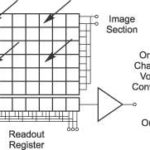 CCD Architecture | Full Frame CCD, Frame Transfer and Interline CCD (Post by Andor Technology)