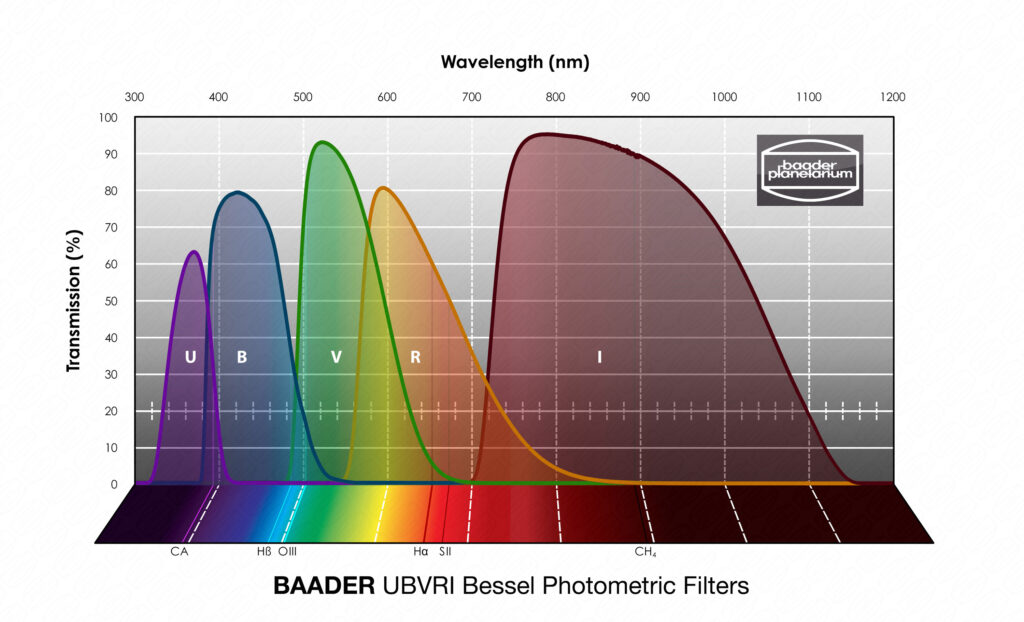 Wavelength Baader UBVRI Photometric Filters