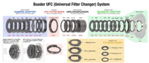 Baader UFC Basis (Filterkammer), teleskopseitig mit S70 Schwalbenschwanzfassung - deutsche Beschriftung<br /> Baader UFC Base (Filter Chamber) with receptor for S70 dovetail - German description
