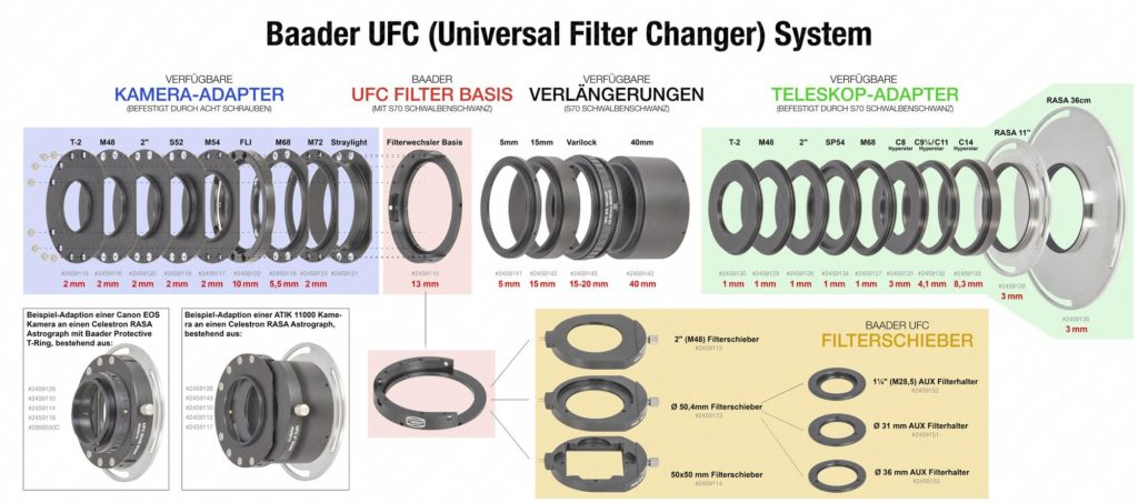 Baader UFC Filter System complete, German