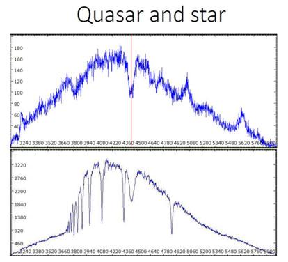 Spektren von 3C273 (oben) und einem in Sichtrichtung liegenden Vordergrundstern (unten). Grafik: Pluskurs Astronomie