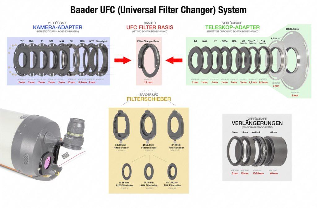 Baader UFC – vereinfachtes Diagramm