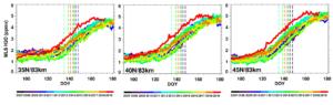 Die Feuchtigkeit in der Atmomsphäre in den letzten 12 Jahren. Die rote Kurve steht für 2019 und zeigt einen deutlich stärkeren Ausschlag als in den Vorjahren (Quelle: Spaceweather.com)