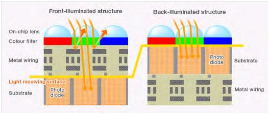 Aufbau eines Front-Side-Illuminated Sensor (links) und rechts der Aufbau eines Back-Site-Illumintaed Sensor. Quelle der Abbildung: © QHY CCD, 2020