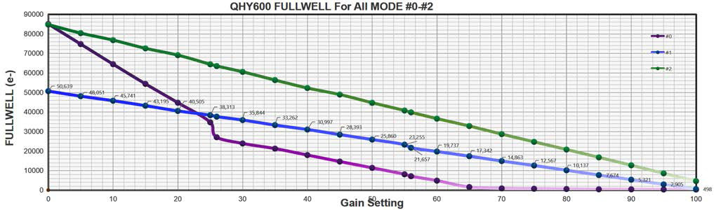 QHY600 FullWEll for all Mode