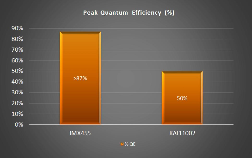QE IMX445 vs. KAI 11002