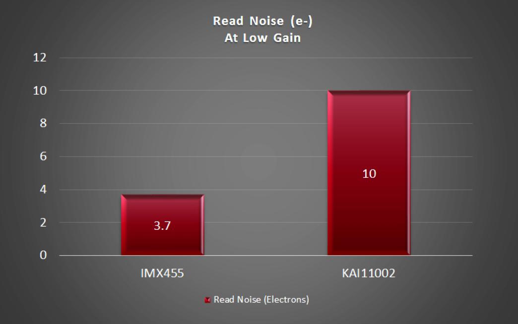 Read Noise IMX455 vs. KAI-11002 at Low Gain
