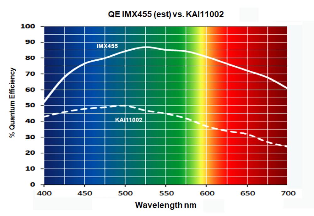 Wavelength nm QE IMX455 vs. KAI-11002