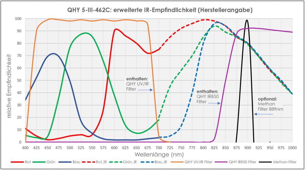 QHY 5-III-462C: erweitere IR-Empfindlichkeit (Herstellerangabe)