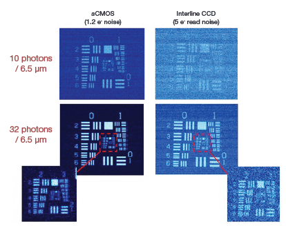 Comparative low light images of a USAF resolution chart, showing Andor sCMOS (1.3 electrons read noise @ 560 MHz) vs Interline CCD (5 electrons read noise @ 20 MHz), under the two lowest LED settings.