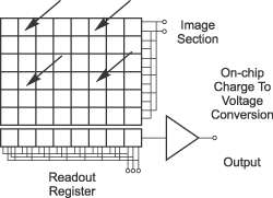 CCD Architecture | Full Frame CCD, Frame Transfer and Interline CCD (Beitrag von Andor Technology)