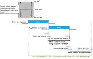 Andor sCMOS Cameras for Adaptive Optics Wavefront Sensing (Beitrag von Andor Technology)