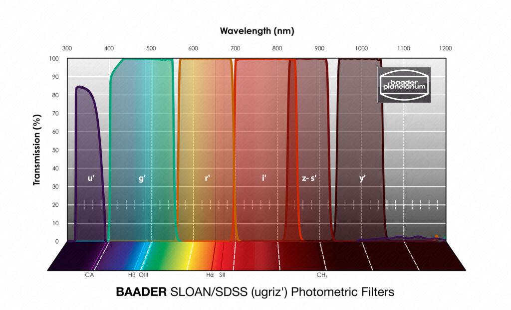 Wavelength Baader SLOAN/SDSS (ugriz') Photometric Filters