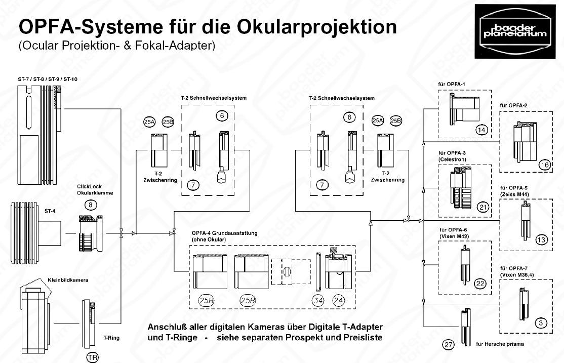 OPFA-Systeme für die Okularprojektion