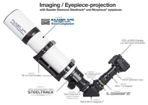 Imaging / Eyepiece projection
